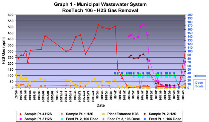 Graph 1 - Municipal Wastewater System RoeTech 106 - H2S Gas Removal